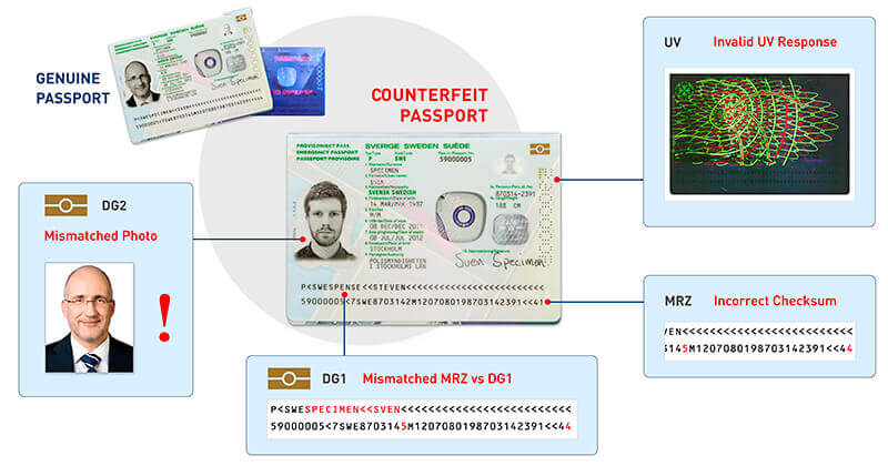 Diagram comparing features of a genuine and counterfeit passport